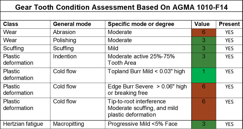 Girth Gear Tooth Condition Assessment