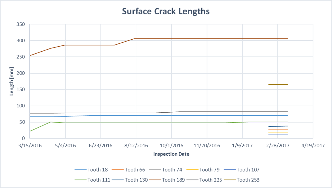 Surface Crack Lengths Over Time using PAUT