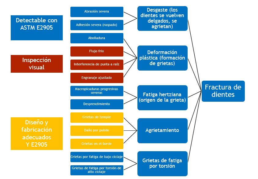 C:\Users\Admin\Desktop\Relaciones entre fallas potenciales de flancos de engranaje y modos de fallas.png