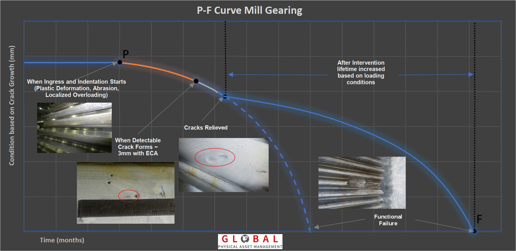 P-F Curve Mill Gearing